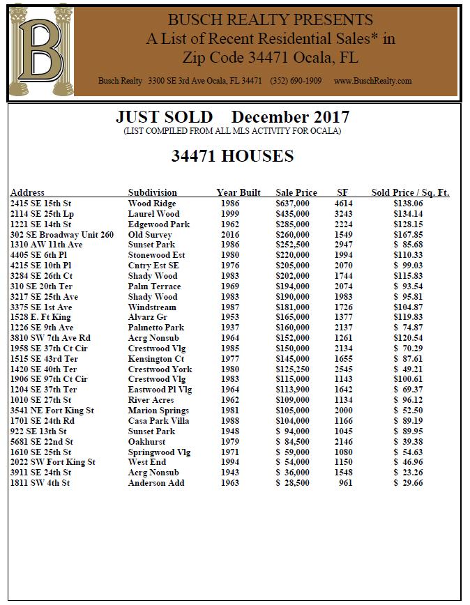 December Ocala Area Home Sales B Busch Realty Ocala - 435 area code